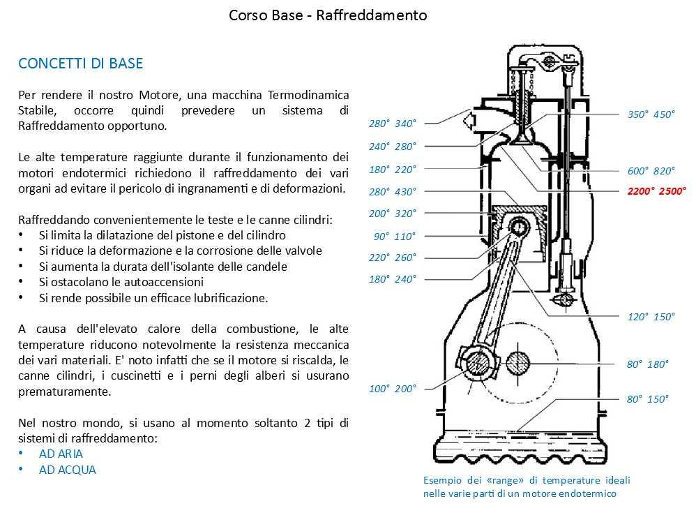Quaderni di tecnica schema raffreddamento motore