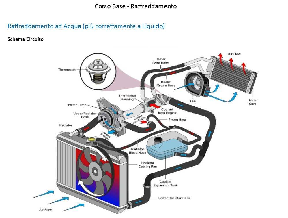 Quaderni di tecnica schema raffreddamento motore ad acqua