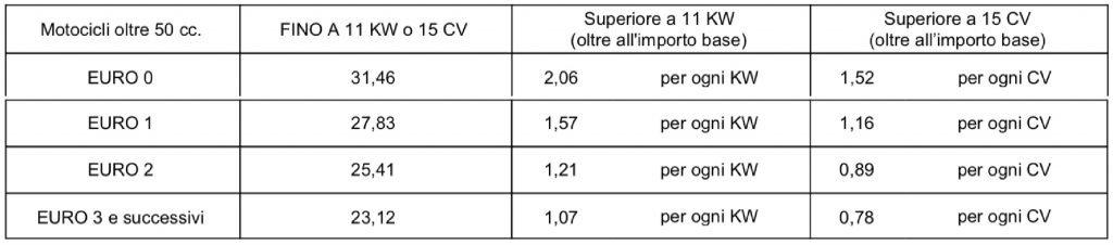 Tabella bollo moto Abruzzo e Campania 2021