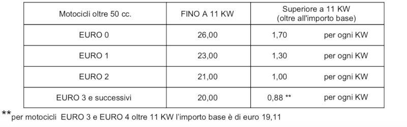 Tabella bollo moto Lombardia 2021