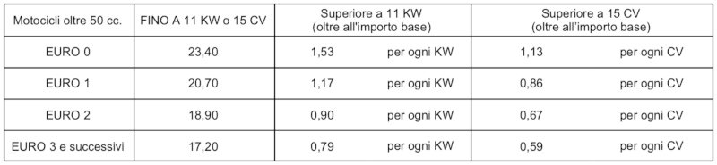 Tabella bollo moto Provincia Autonoma Bolzano 2021